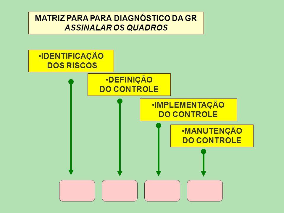 MATRIZ PARA PARA DIAGNÓSTICO DA GR ASSINALAR OS QUADROS