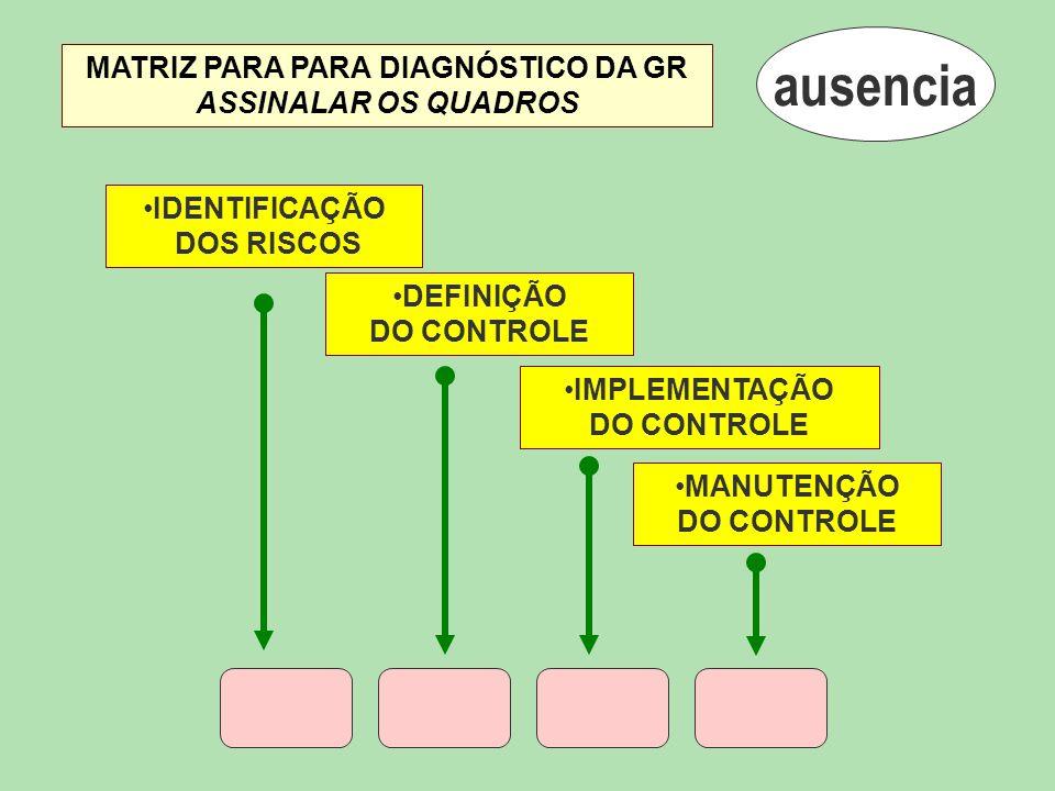 ausencia MATRIZ PARA PARA DIAGNÓSTICO DA GR ASSINALAR OS QUADROS