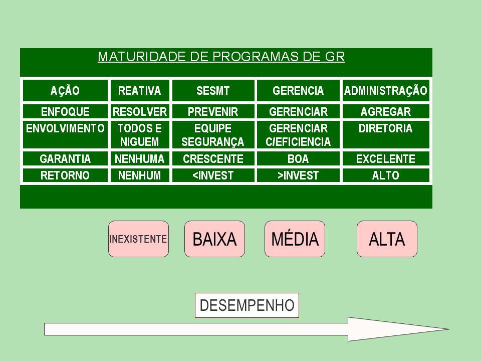INEXISTENTE BAIXA MÉDIA ALTA DESEMPENHO