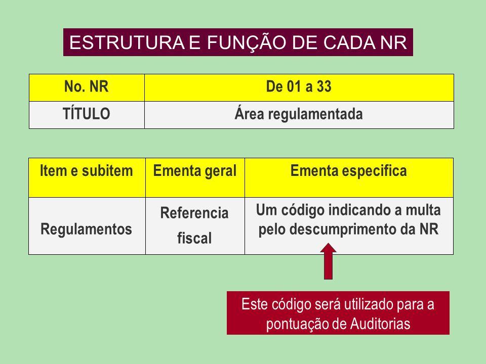 Um código indicando a multa pelo descumprimento da NR