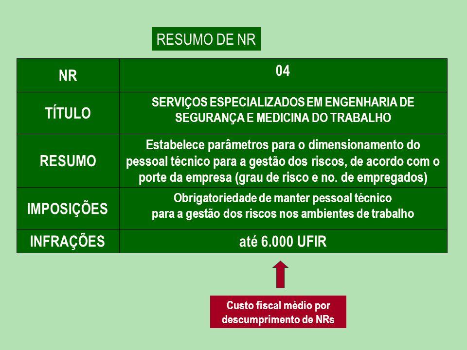 Custo fiscal médio por descumprimento de NRs