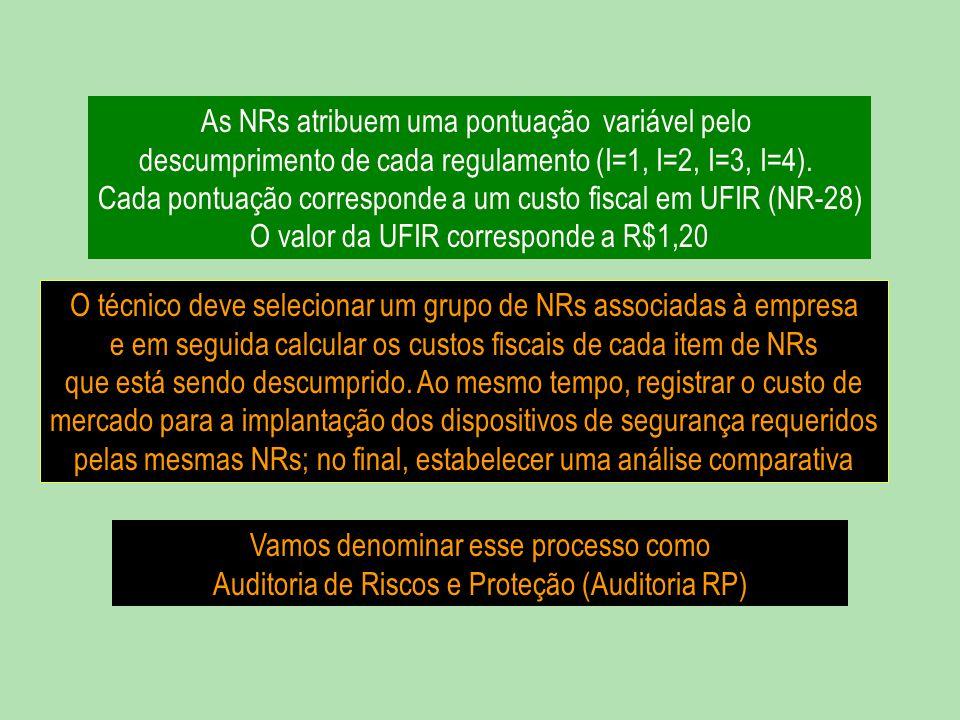 As NRs atribuem uma pontuação variável pelo descumprimento de cada regulamento (I=1, I=2, I=3, I=4). Cada pontuação corresponde a um custo fiscal em UFIR (NR-28) O valor da UFIR corresponde a R$1,20