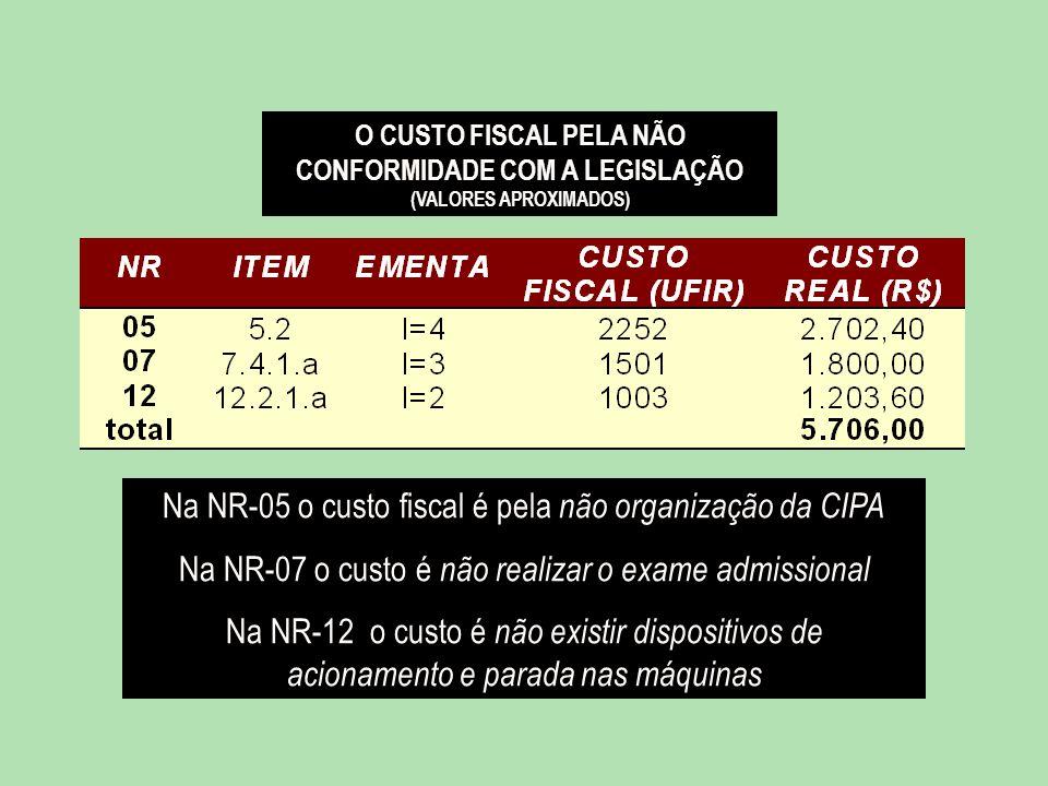Na NR-05 o custo fiscal é pela não organização da CIPA