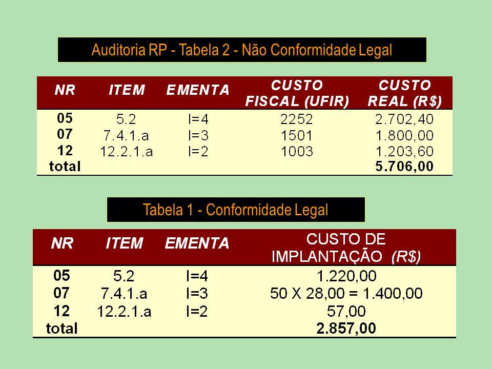 Auditoria RP - Tabela 2 - Não Conformidade Legal
