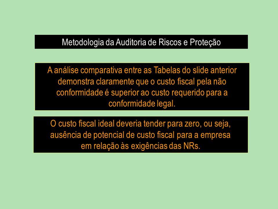 Metodologia da Auditoria de Riscos e Proteção