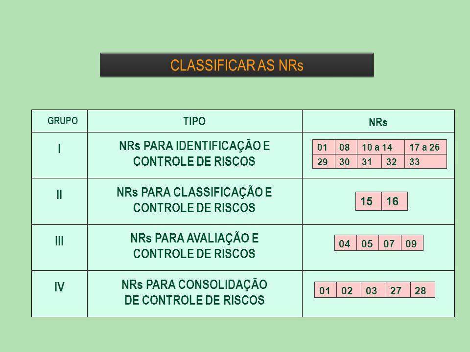 CLASSIFICAR AS NRs I NRs PARA IDENTIFICAÇÃO E CONTROLE DE RISCOS II
