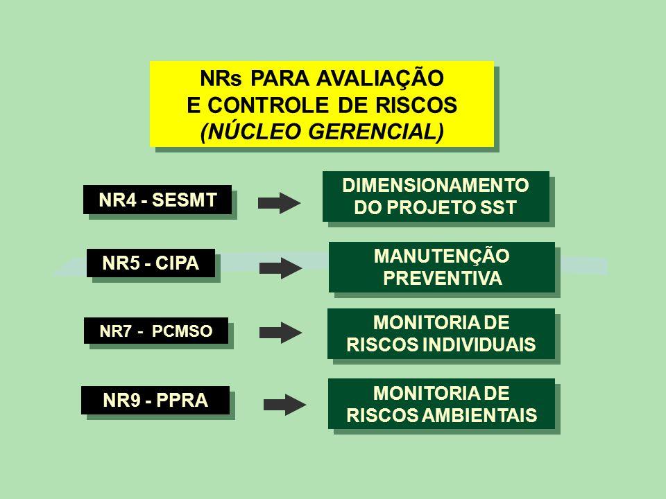 NRs PARA AVALIAÇÃO E CONTROLE DE RISCOS (NÚCLEO GERENCIAL)