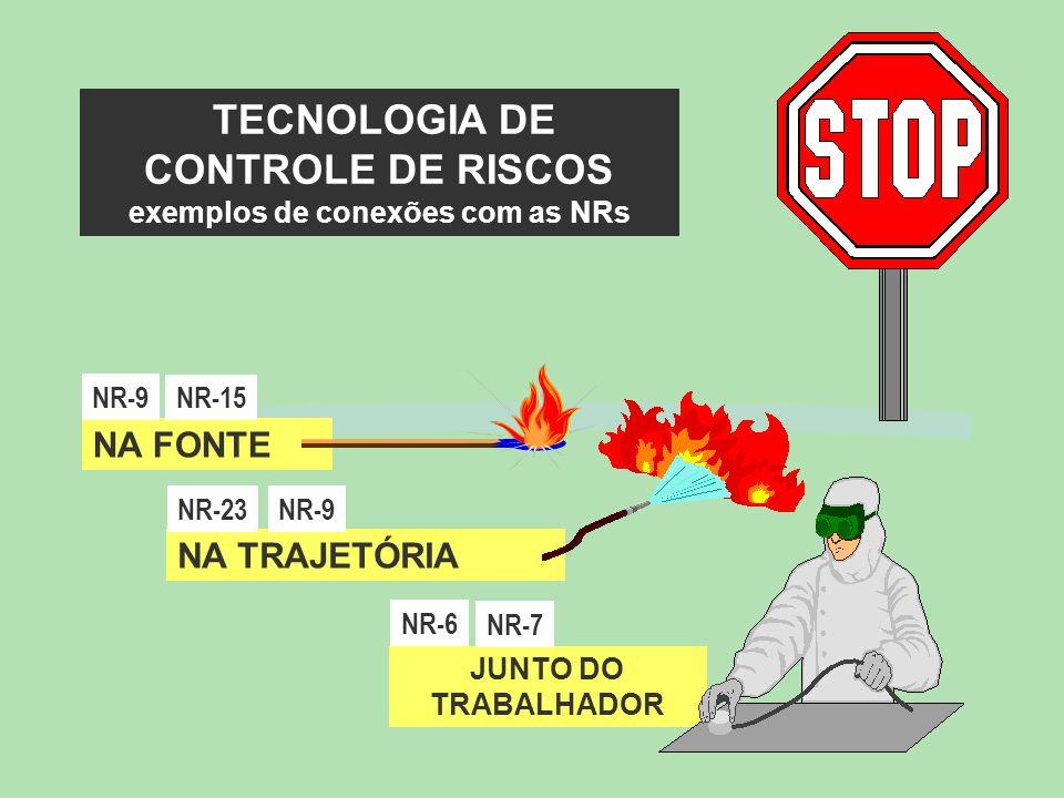 TECNOLOGIA DE CONTROLE DE RISCOS exemplos de conexões com as NRs