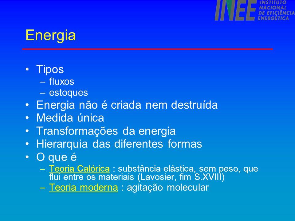 Energia Tipos Energia não é criada nem destruída Medida única