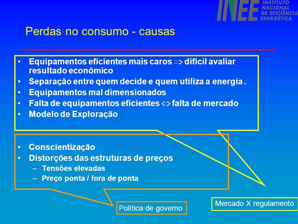 Perdas no consumo - causas