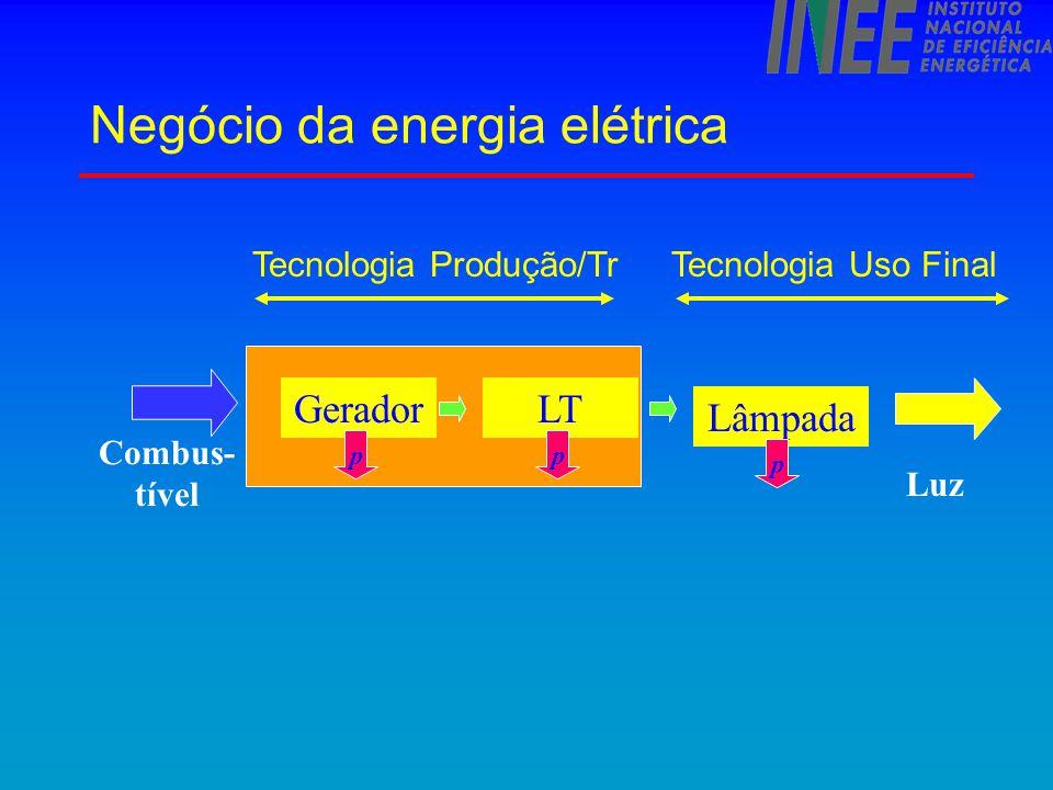 Negócio da energia elétrica