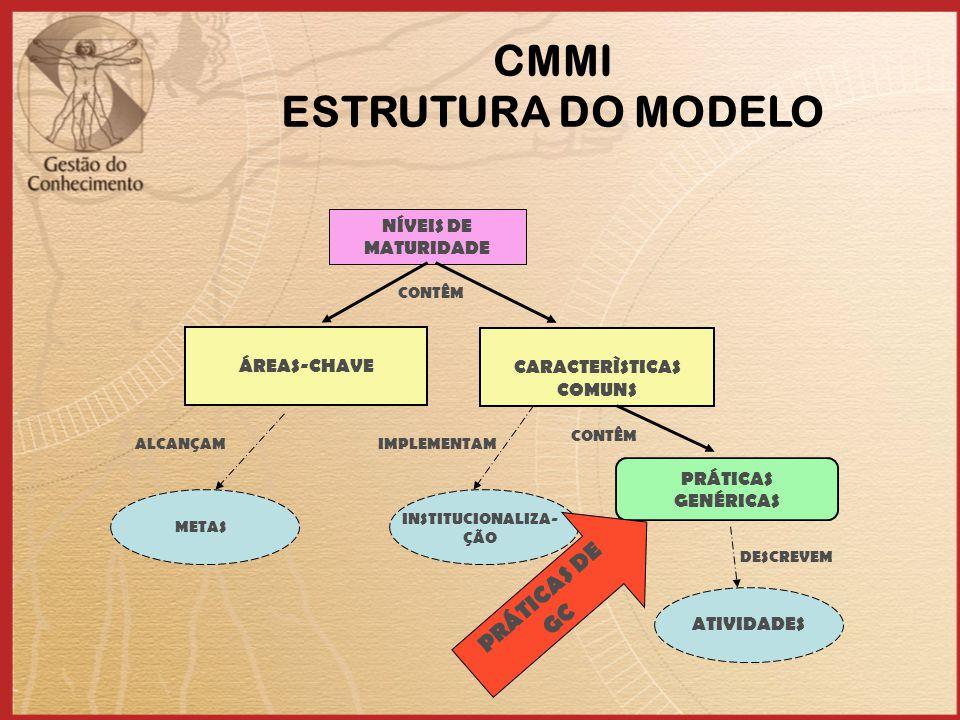 CMMI ESTRUTURA DO MODELO CARACTERÌSTICAS COMUNS INSTITUCIONALIZA-ÇÃO