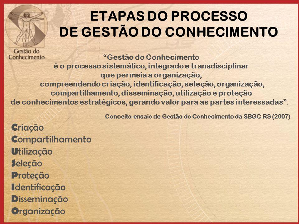 ETAPAS DO PROCESSO DE GESTÃO DO CONHECIMENTO