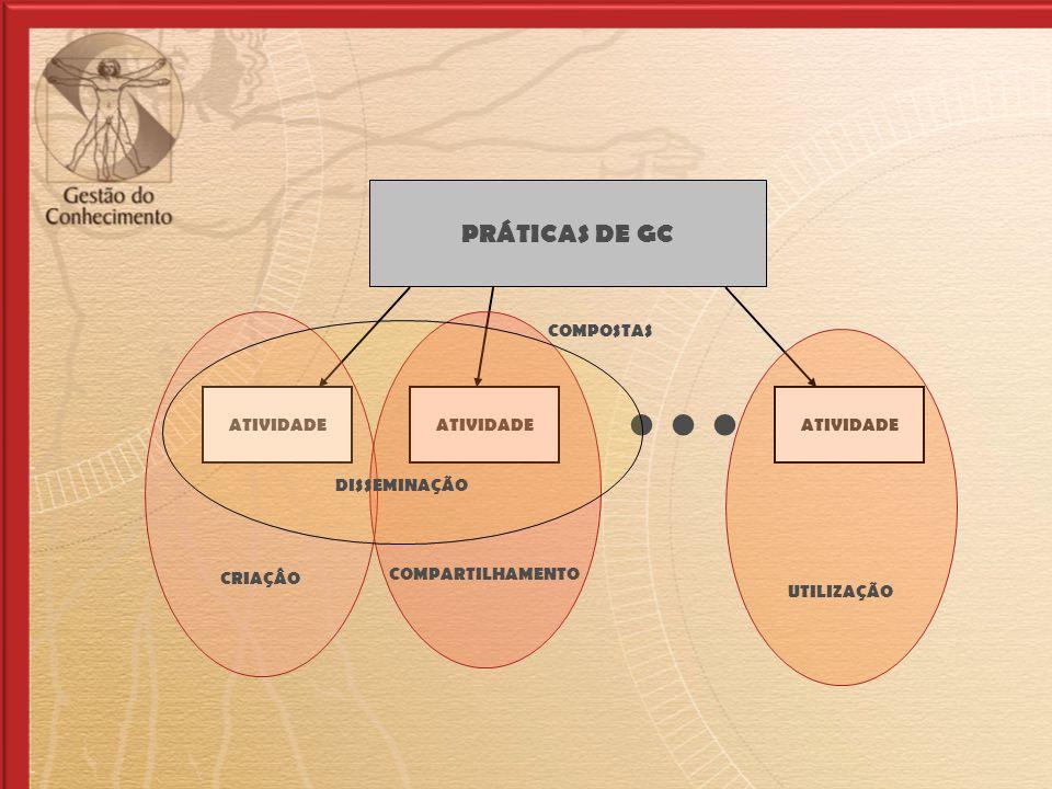 . . . PRÁTICAS DE GC CRIAÇÂO COMPARTILHAMENTO CRIAÇÃO DISSEMINAÇÃO