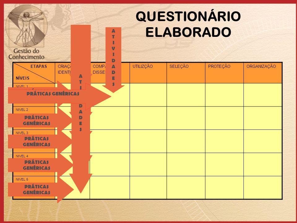 QUESTIONÁRIO ELABORADO