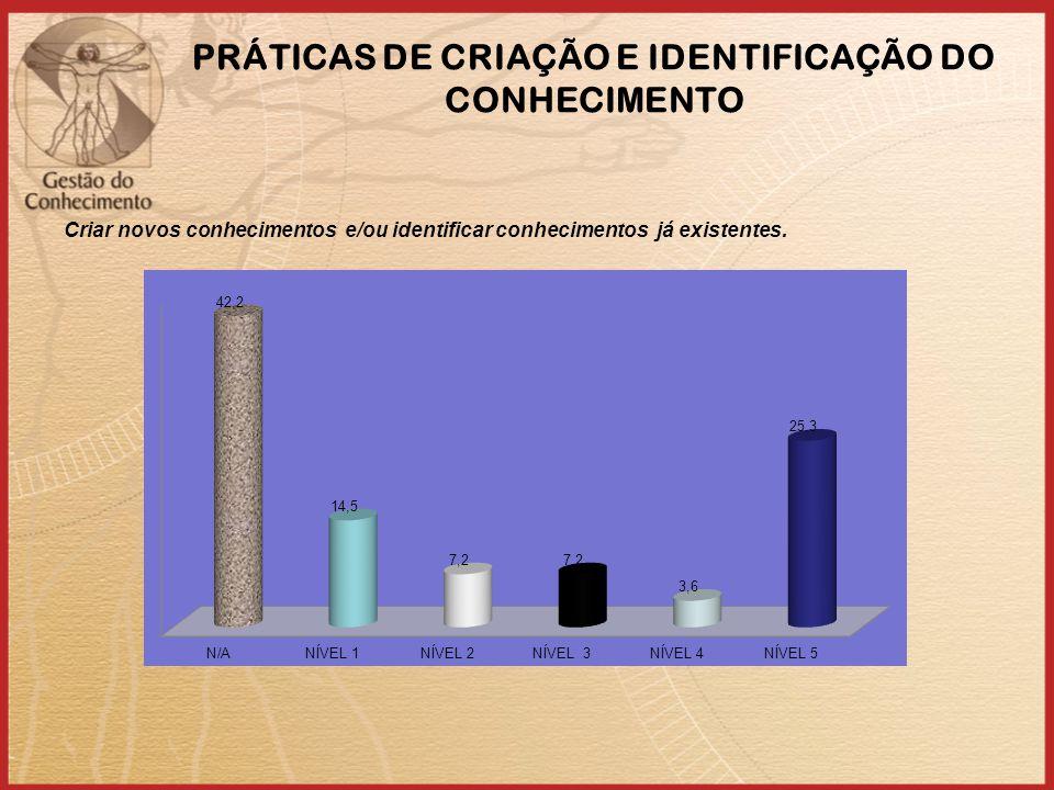 PRÁTICAS DE CRIAÇÃO E IDENTIFICAÇÃO DO CONHECIMENTO