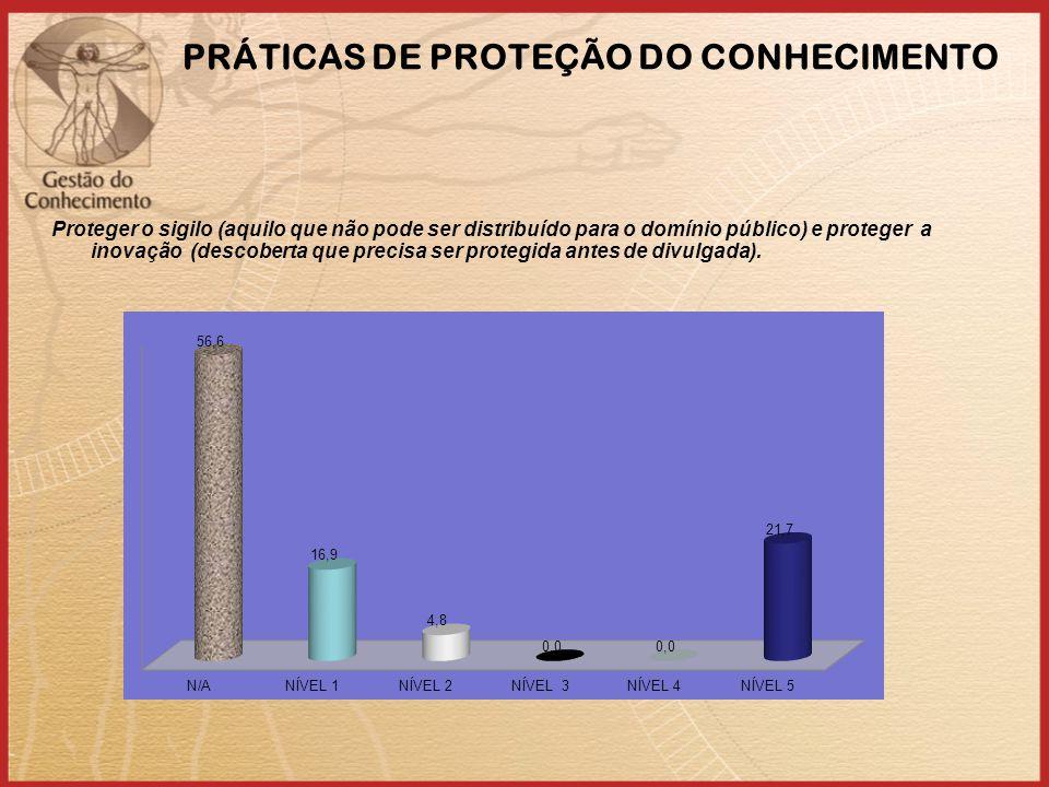 PRÁTICAS DE PROTEÇÃO DO CONHECIMENTO