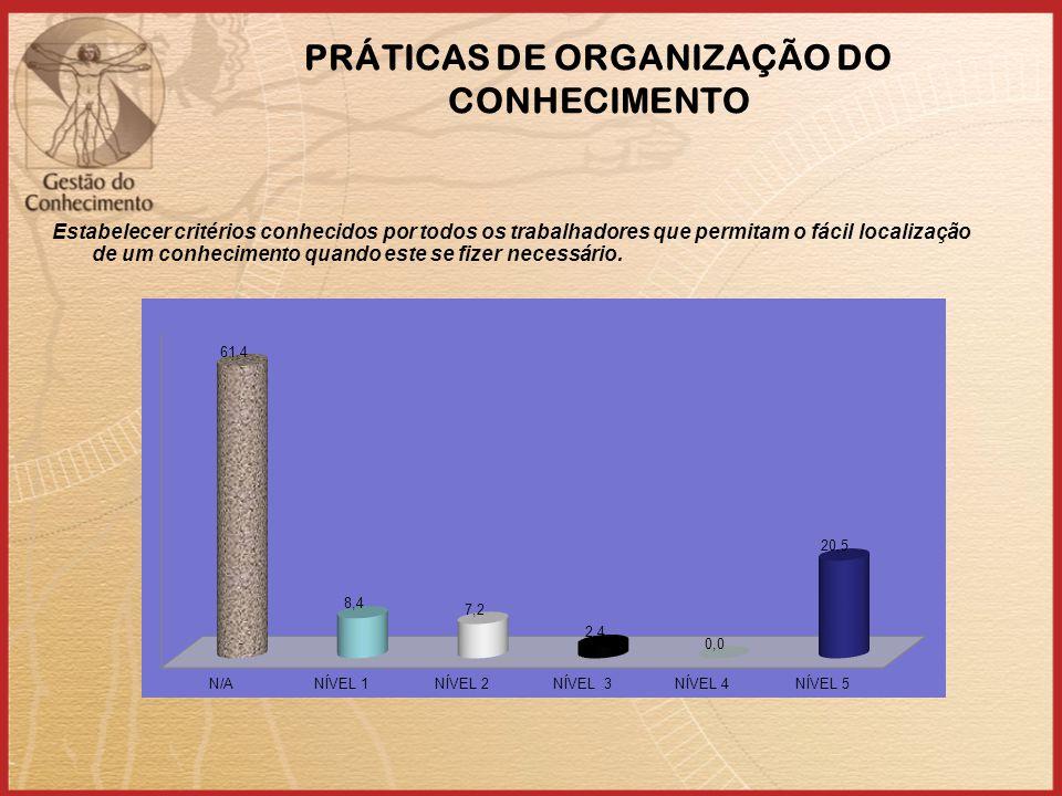 PRÁTICAS DE ORGANIZAÇÃO DO CONHECIMENTO