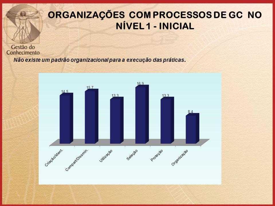ORGANIZAÇÕES COM PROCESSOS DE GC NO NÍVEL 1 - INICIAL