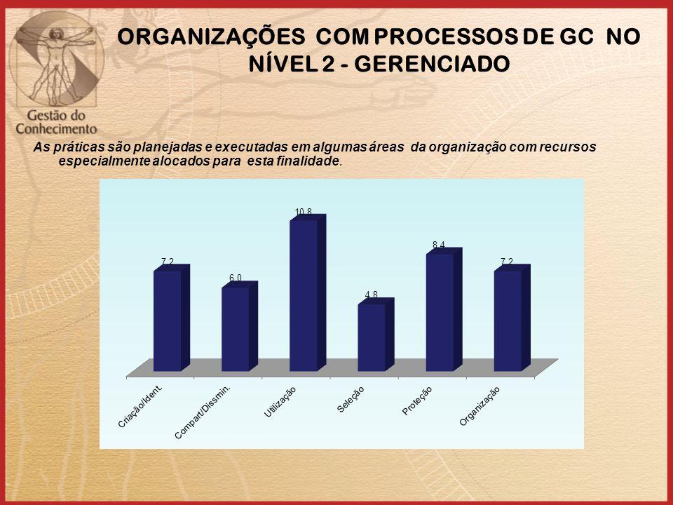 ORGANIZAÇÕES COM PROCESSOS DE GC NO NÍVEL 2 - GERENCIADO