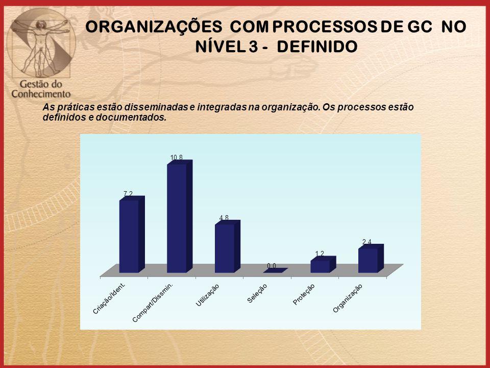 ORGANIZAÇÕES COM PROCESSOS DE GC NO NÍVEL 3 - DEFINIDO