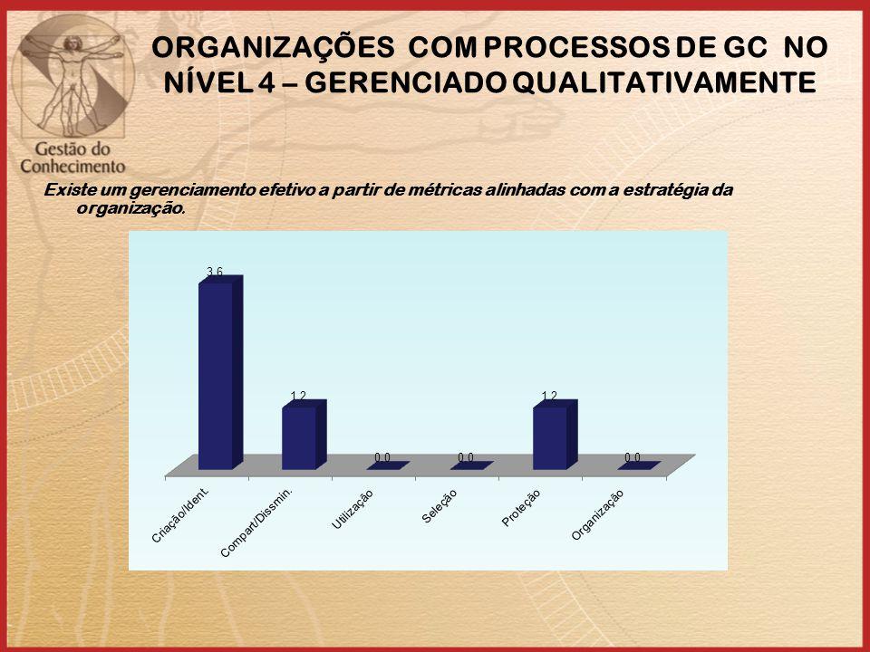 ORGANIZAÇÕES COM PROCESSOS DE GC NO NÍVEL 4 – GERENCIADO QUALITATIVAMENTE