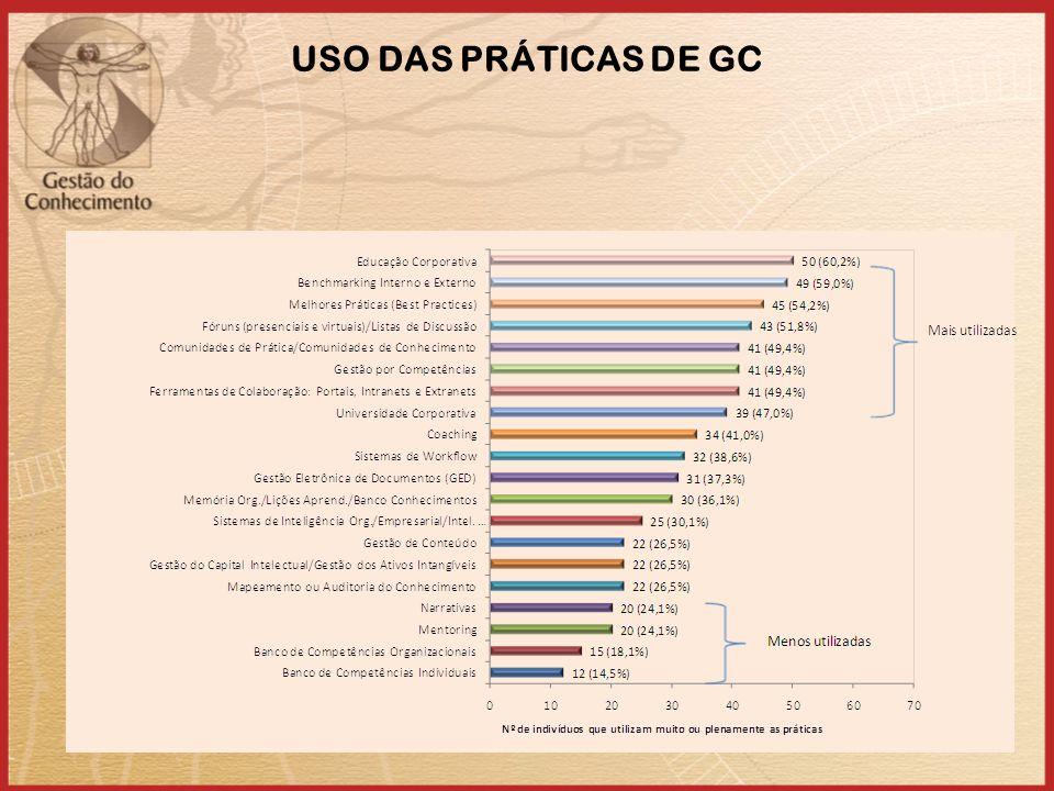USO DAS PRÁTICAS DE GC 37