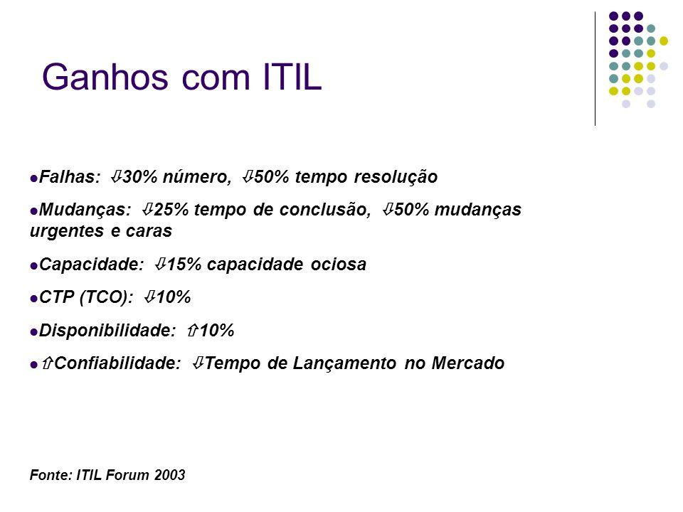 Ganhos com ITIL Falhas: 30% número, 50% tempo resolução