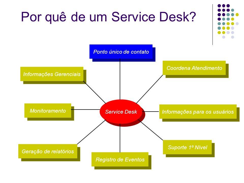 Por quê de um Service Desk