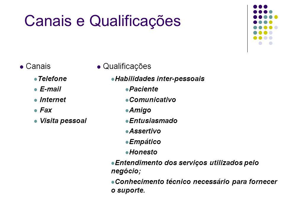 Canais e Qualificações