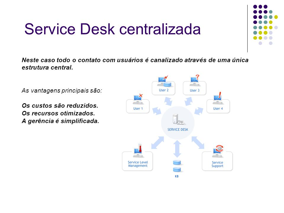 Service Desk centralizada
