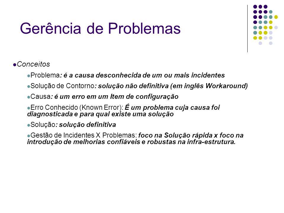 Gerência de Problemas Conceitos