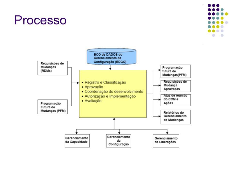 Processo PFM => Um cronograma com detalhes de todas as mudanças aprovadas para a implementação e suas datas propostas de Implementação.