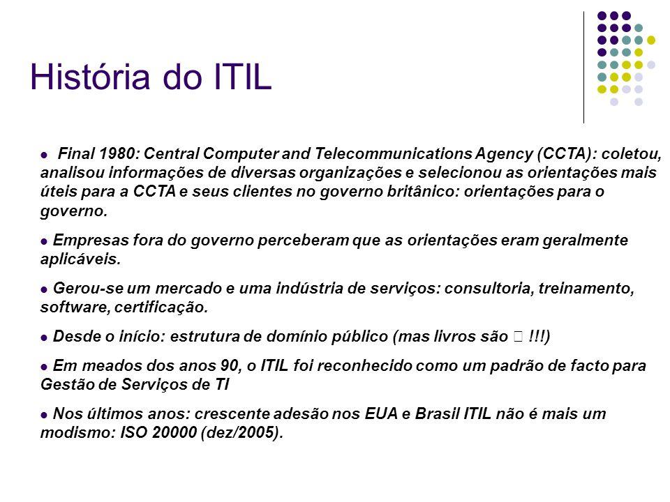 História do ITIL