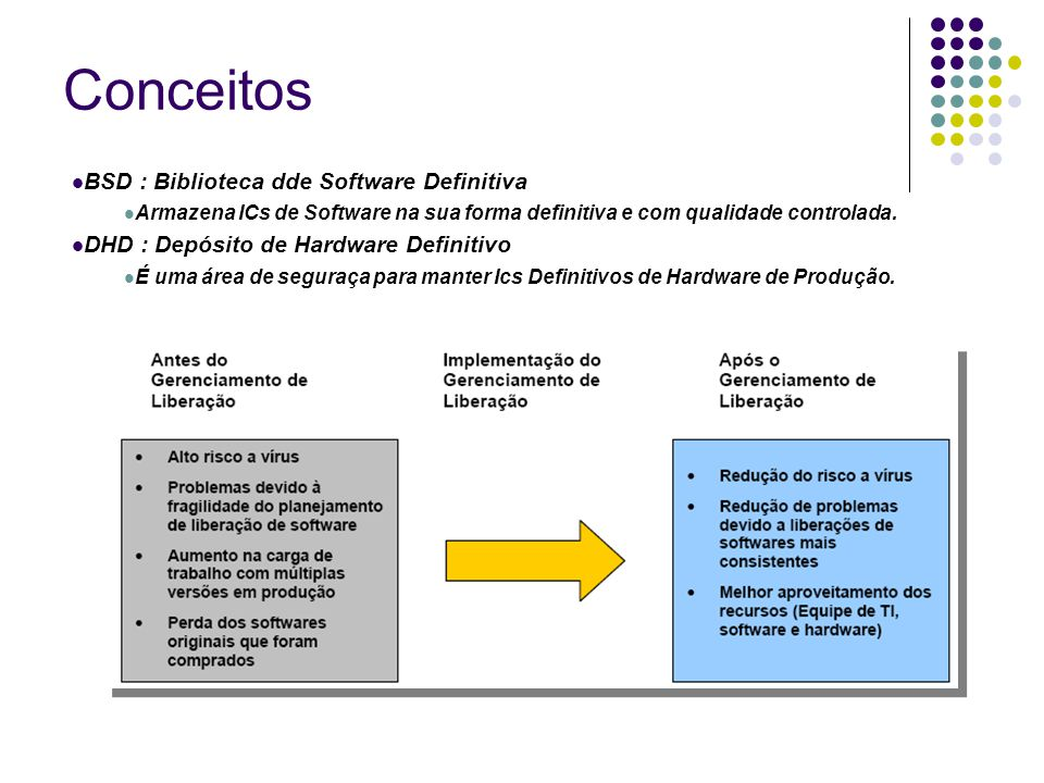 Conceitos BSD : Biblioteca dde Software Definitiva