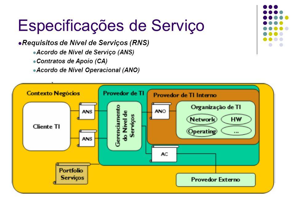 Especificações de Serviço