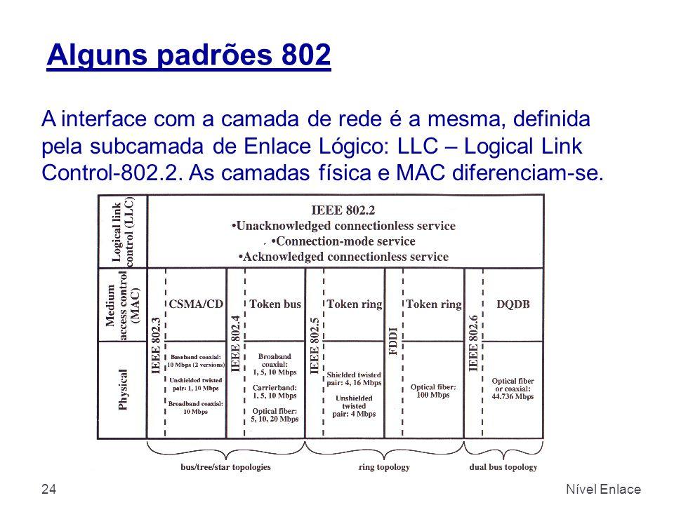 Alguns padrões 802