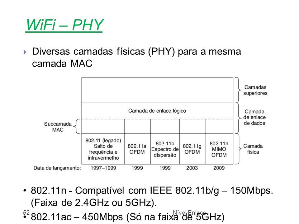 WiFi – PHY Diversas camadas físicas (PHY) para a mesma camada MAC
