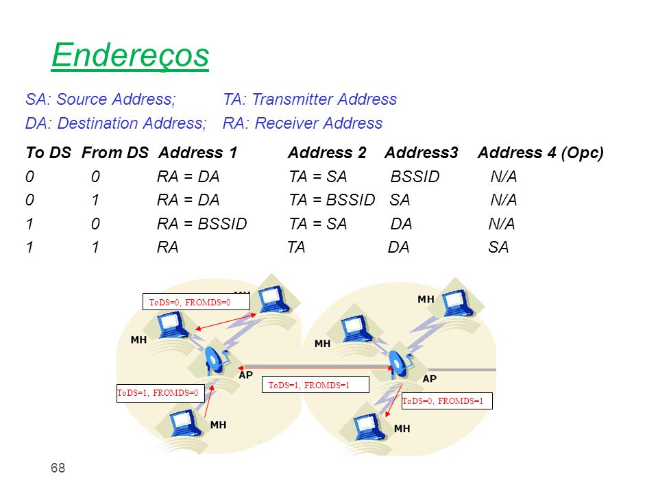 Endereços SA: Source Address; TA: Transmitter Address