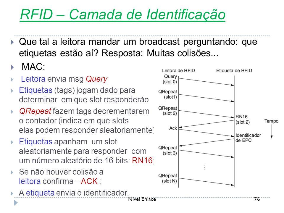 RFID – Camada de Identificação