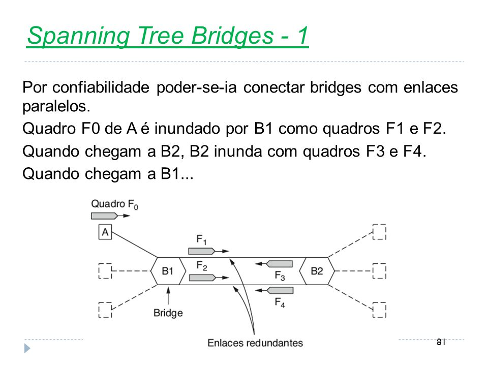 Spanning Tree Bridges - 1
