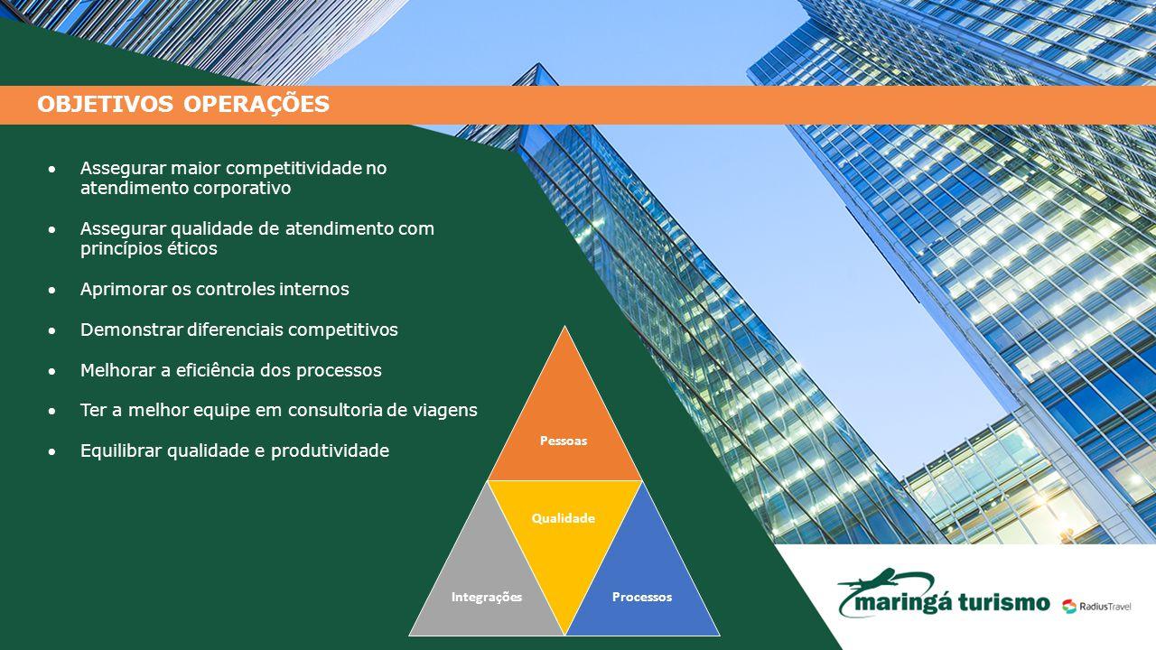 OBJETIVOS OPERAÇÕES Assegurar maior competitividade no atendimento corporativo. Assegurar qualidade de atendimento com princípios éticos.