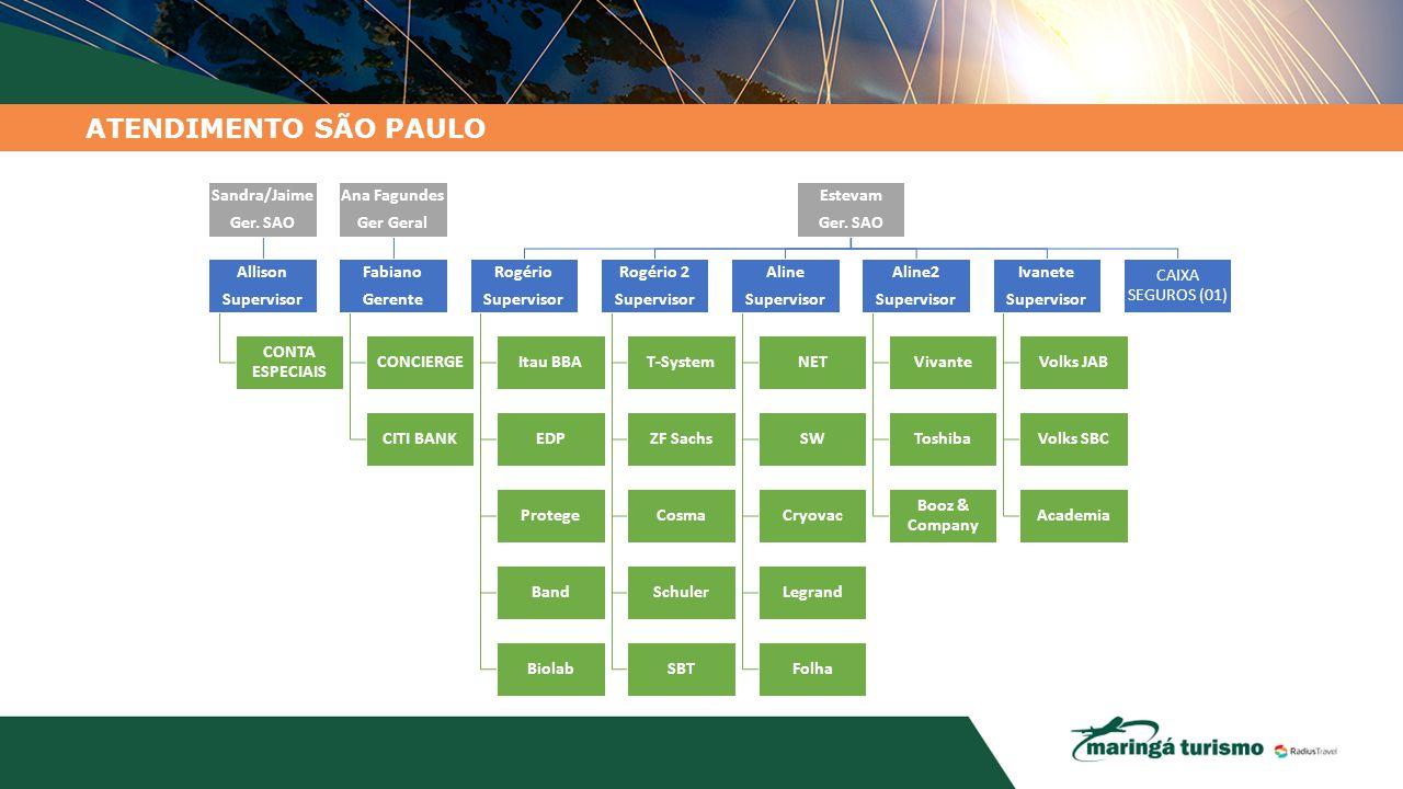 ATENDIMENTO SÃO PAULO Sandra/Jaime Ger. SAO Allison Supervisor
