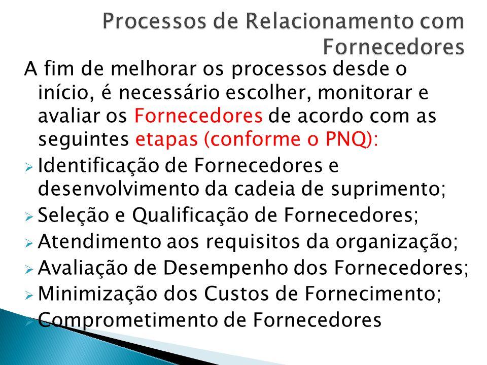 Processos de Relacionamento com Fornecedores