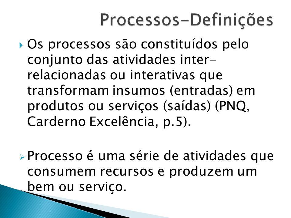Processos-Definições