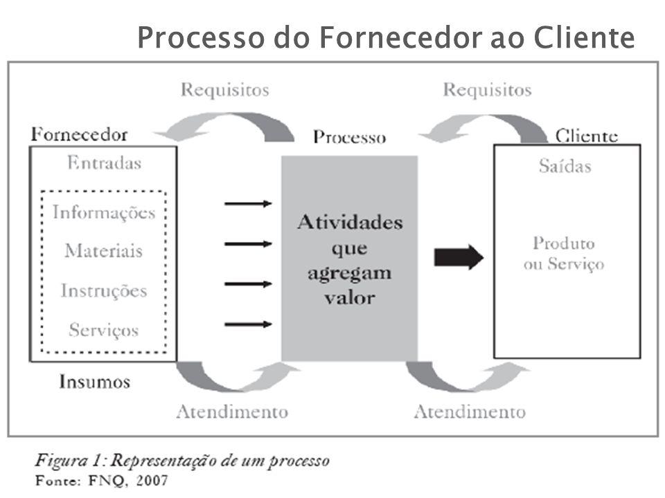 Processo do Fornecedor ao Cliente