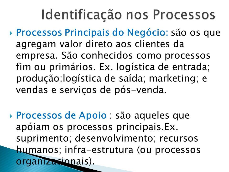 Identificação nos Processos