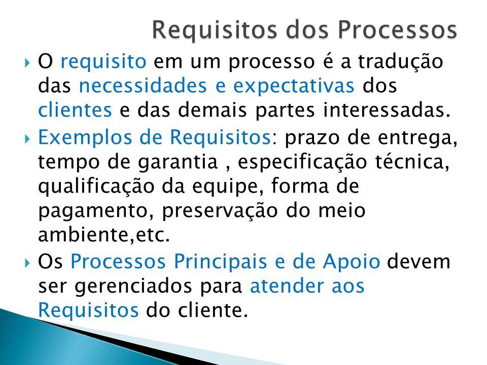 Requisitos dos Processos