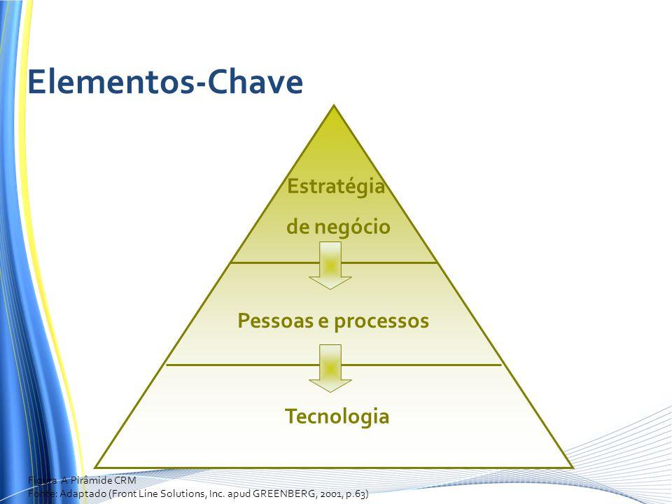 Elementos-Chave Estratégia de negócio Pessoas e processos Tecnologia