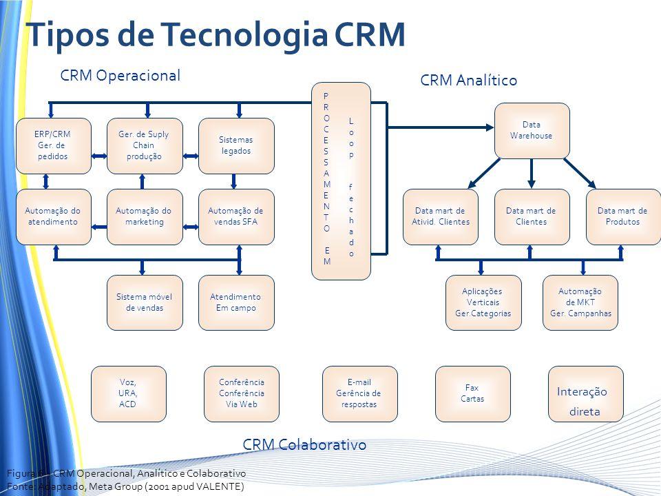 Tipos de Tecnologia CRM